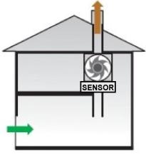 Ventilatiesysteem C+